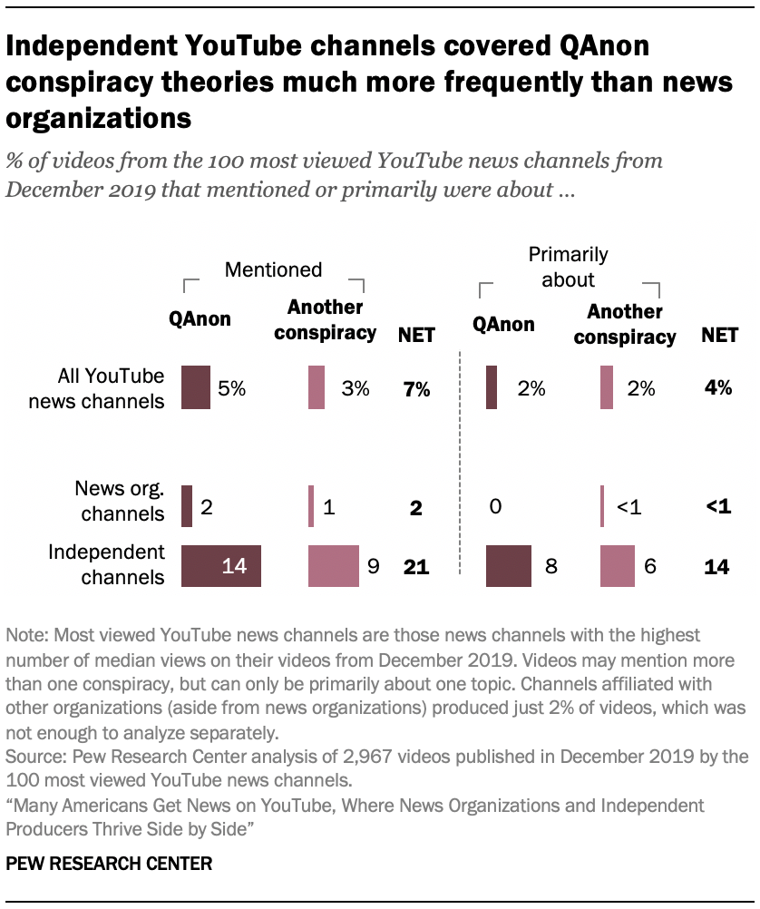 Independent YouTube channels covered QAnon conspiracy theories much more frequently than news organizations