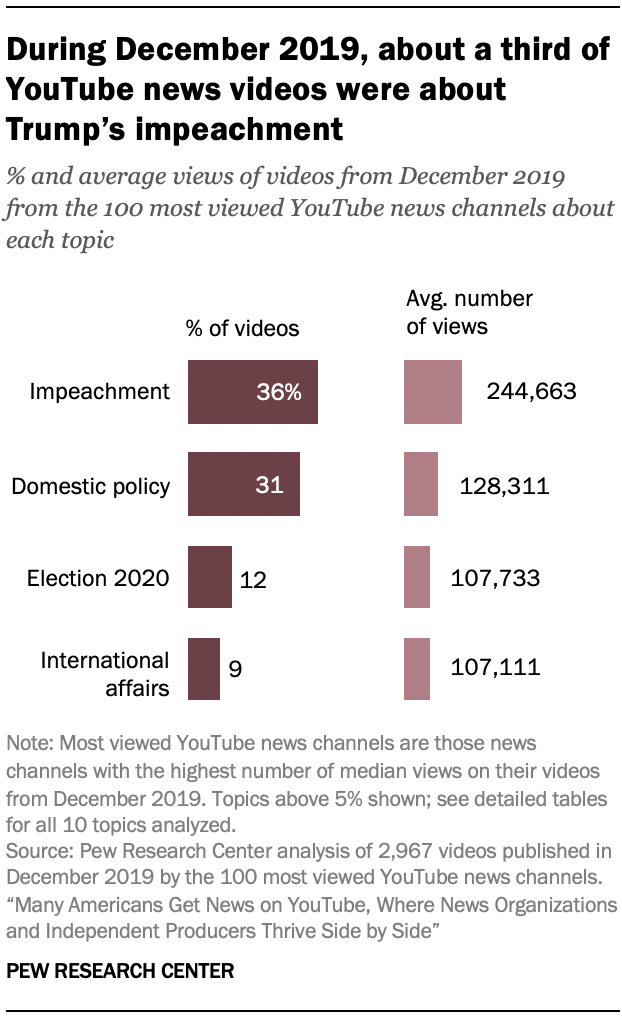 During December 2019, about a third of YouTube news videos were about Trump's impeachment