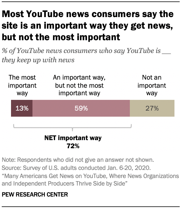 Most YouTube news consumers say the site is an important way they get news, but not the most important