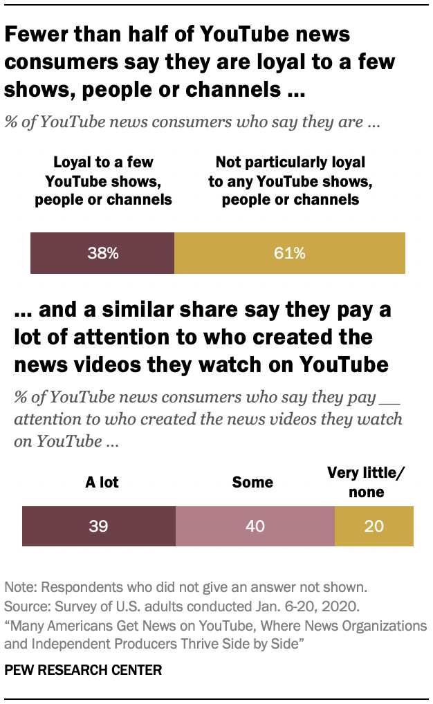 Fewer than half of YouTube news consumers say they are loyal to a few shows, people or channels … and a similar share say they pay a lot of attention to who created the news videos they watch on YouTube