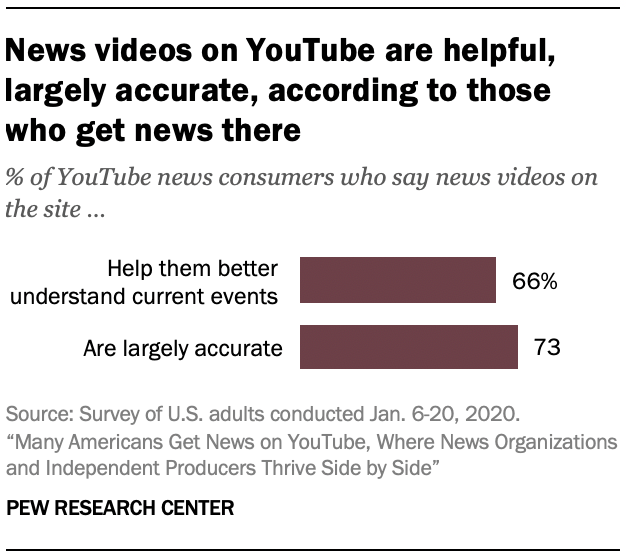 News videos on YouTube are helpful, largely accurate, according to those who get news there