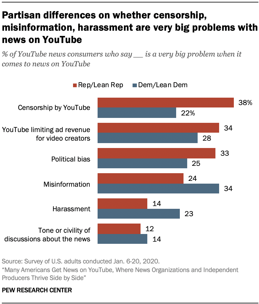 Partisan differences on whether censorship, misinformation, harassment are very big problems with news on YouTube