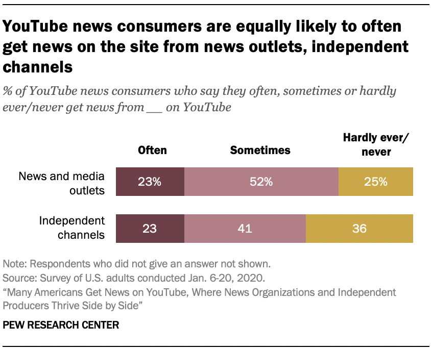 YouTube news consumers are equally likely to often get news on the site from news outlets, independent channels