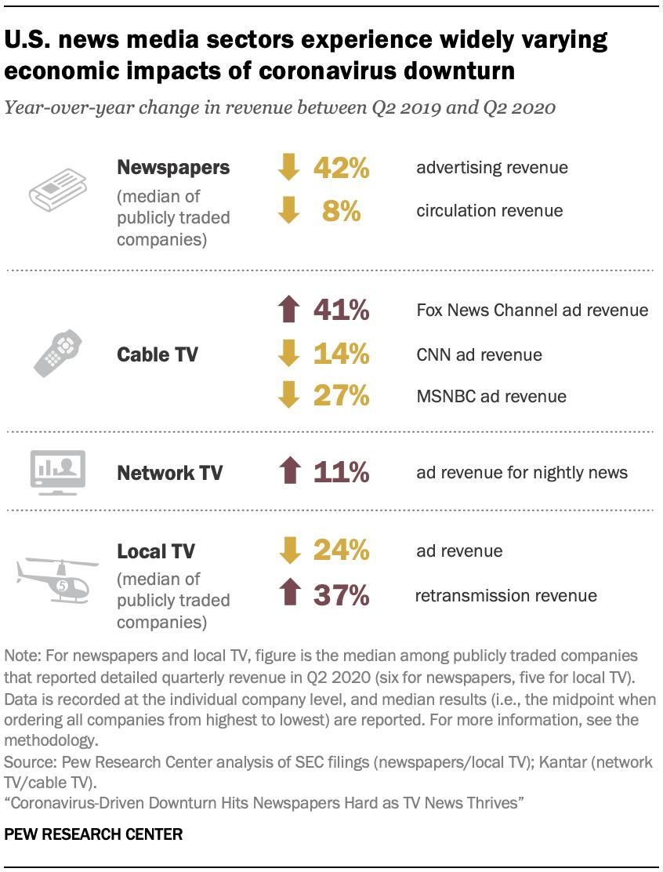 U.S. news media sectors experience widely varying economic impacts of coronavirus downturn