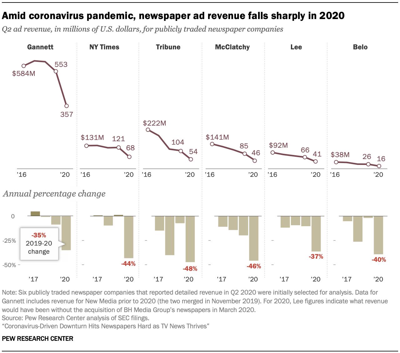 Amid coronavirus pandemic, newspaper ad revenue falls sharply in 2020