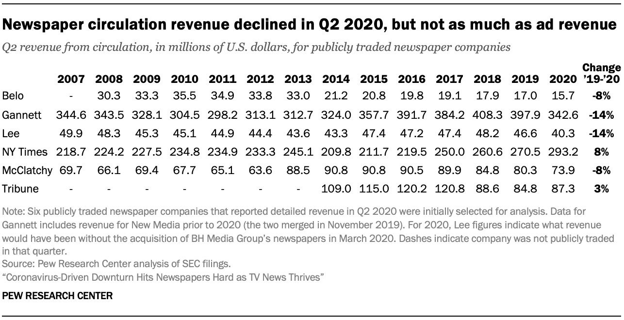 Newspaper circulation revenue declined in Q2 2020, but not as much as ad revenue