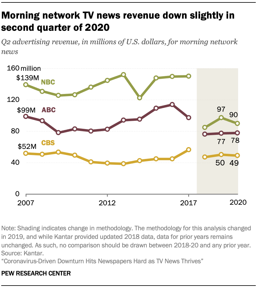 Morning network TV news revenue down slightly in second quarter of 2020