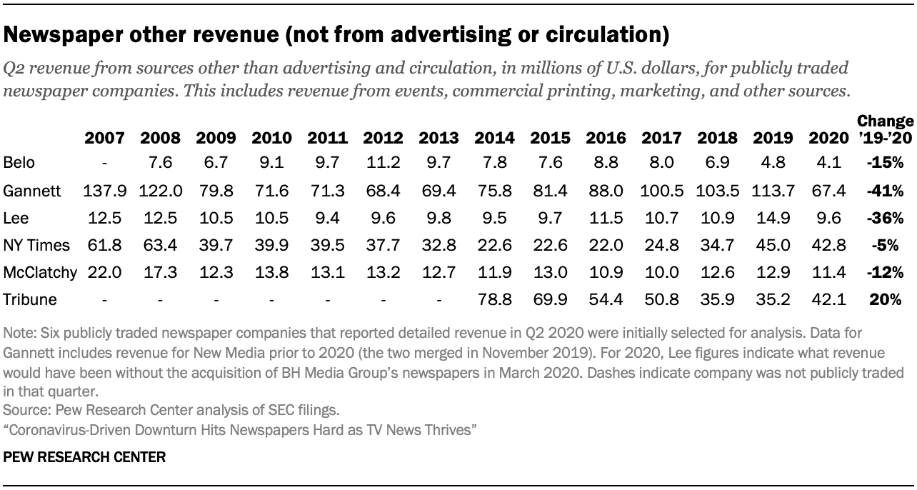 Newspaper other revenue (not from advertising or circulation)