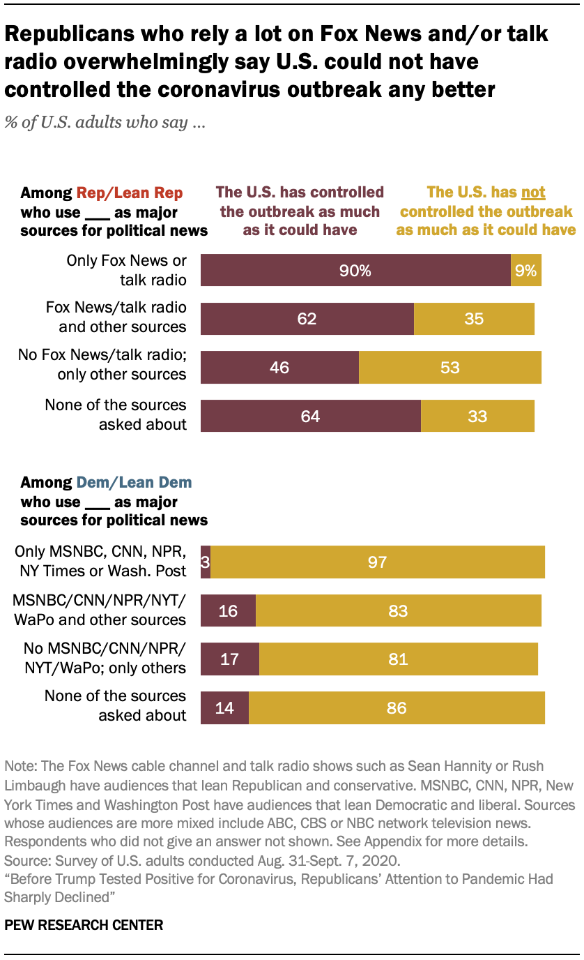 Republicans who rely a lot on Fox News and/or talk radio overwhelmingly say U.S. could not have controlled the coronavirus outbreak any better