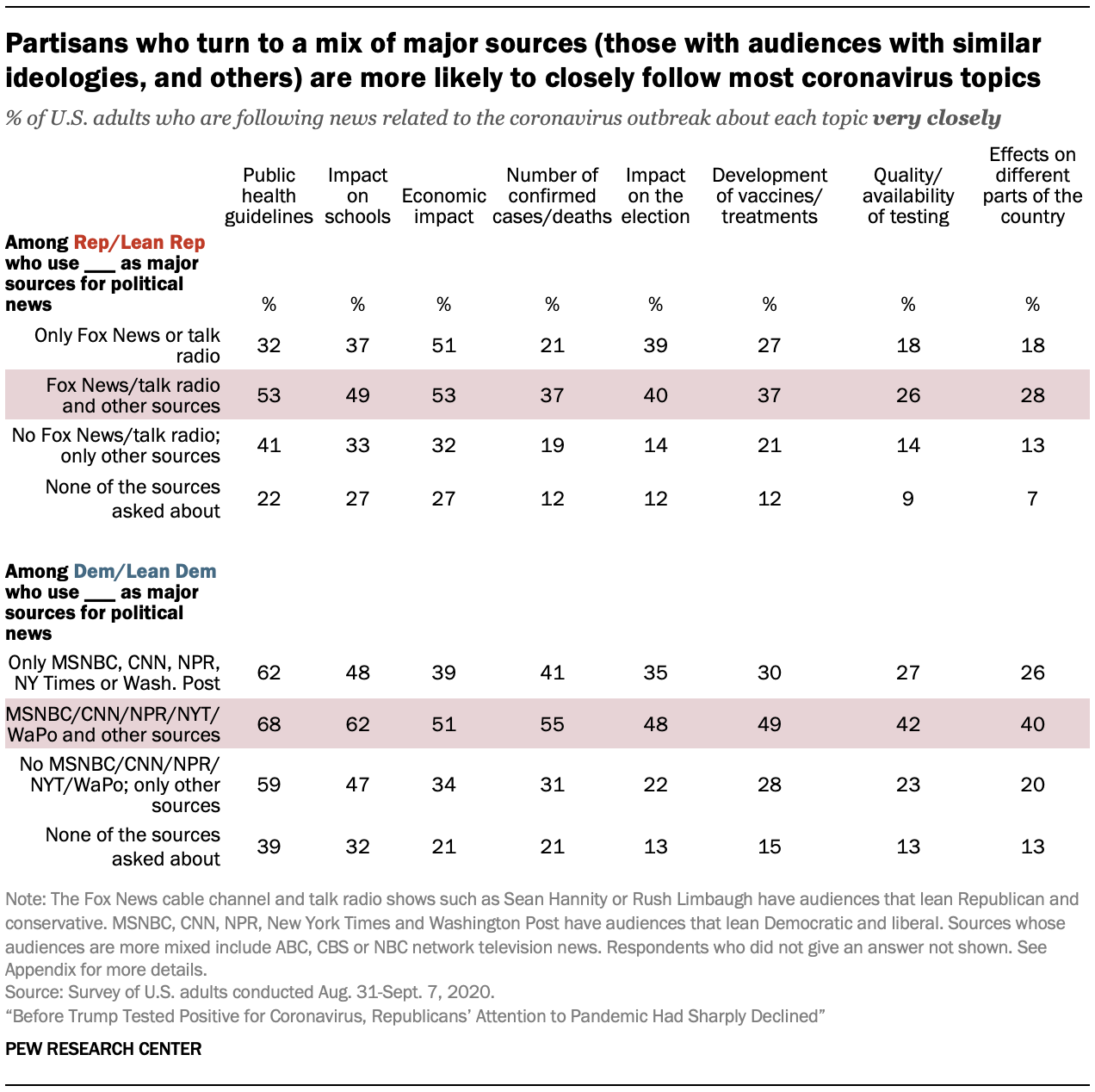 Partisans who turn to a mix of major sources (those with audiences with similar ideologies, and others) are more likely to closely follow most coronavirus topics