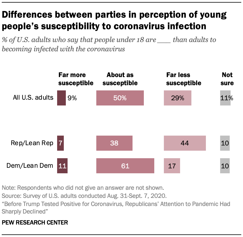 Differences between parties in perception of young people's susceptibility to coronavirus infection
