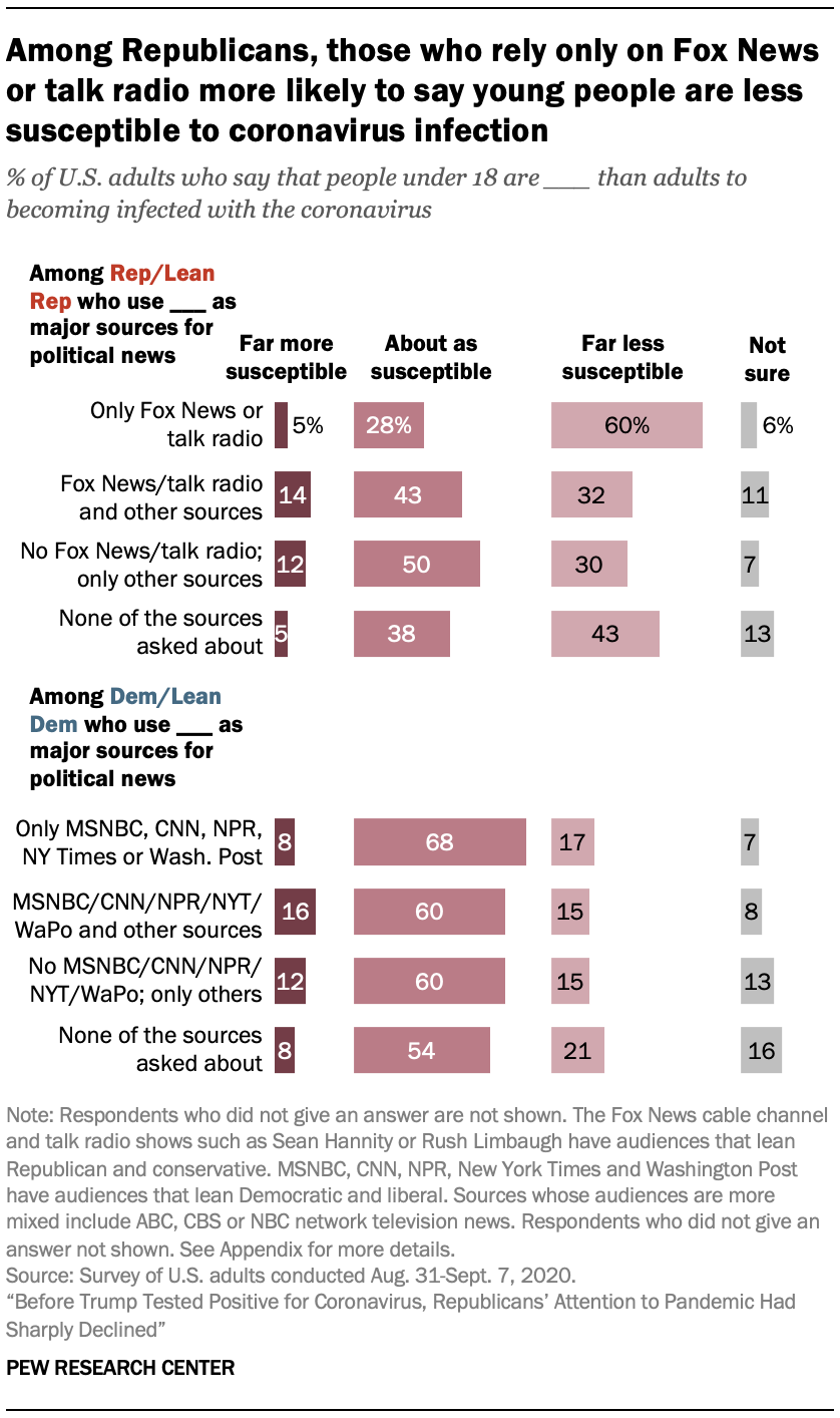 Among Republicans, those who rely only on Fox News or talk radio more likely to say young people are less susceptible to coronavirus infection
