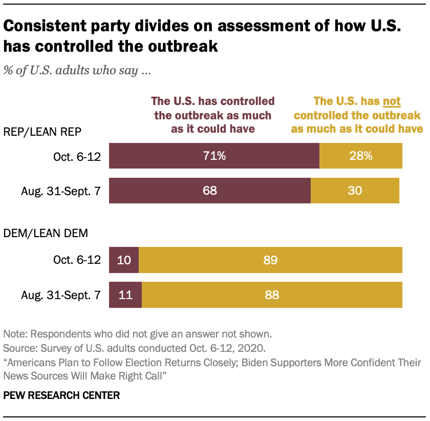 Consistent party divides on assessment of how U.S. has controlled the outbreak