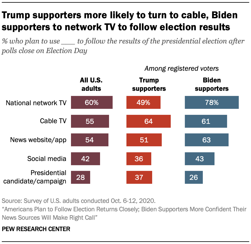 Trump supporters more likely to turn to cable, Biden supporters to network TV to follow election results