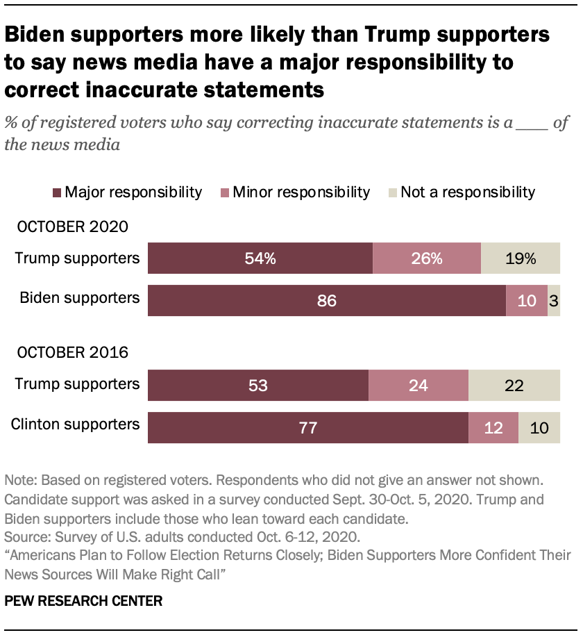 Biden supporters more likely than Trump supporters to say news media have a major responsibility to correct inaccurate statements