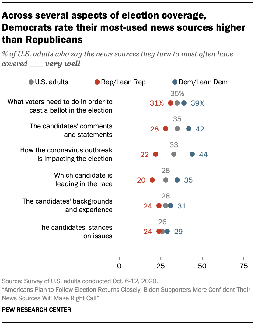 Across several aspects of election coverage, Democrats rate their most-used news sources higher than Republicans