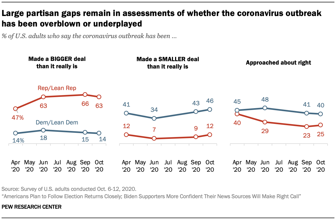 Large partisan gaps remain in assessments of whether the coronavirus outbreak has been overblown or underplayed