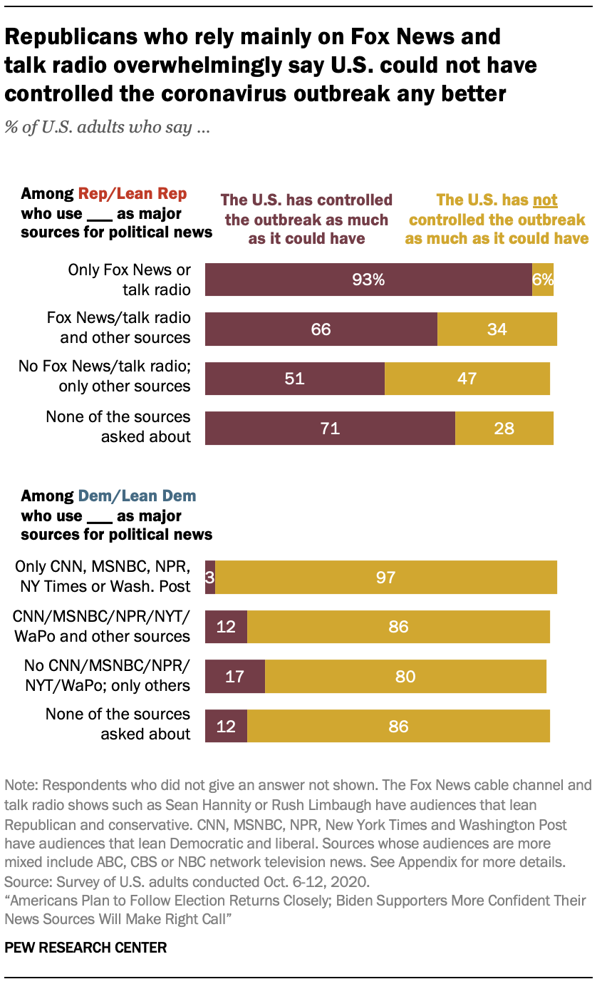 Republicans who rely mainly on Fox News and talk radio overwhelmingly say U.S. could not have controlled the coronavirus outbreak any better