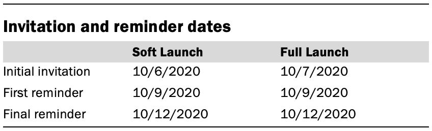 Invitation and reminder dates