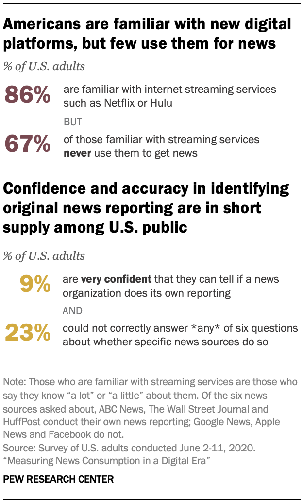 Americans are familiar with new digital platforms, but few use them for news