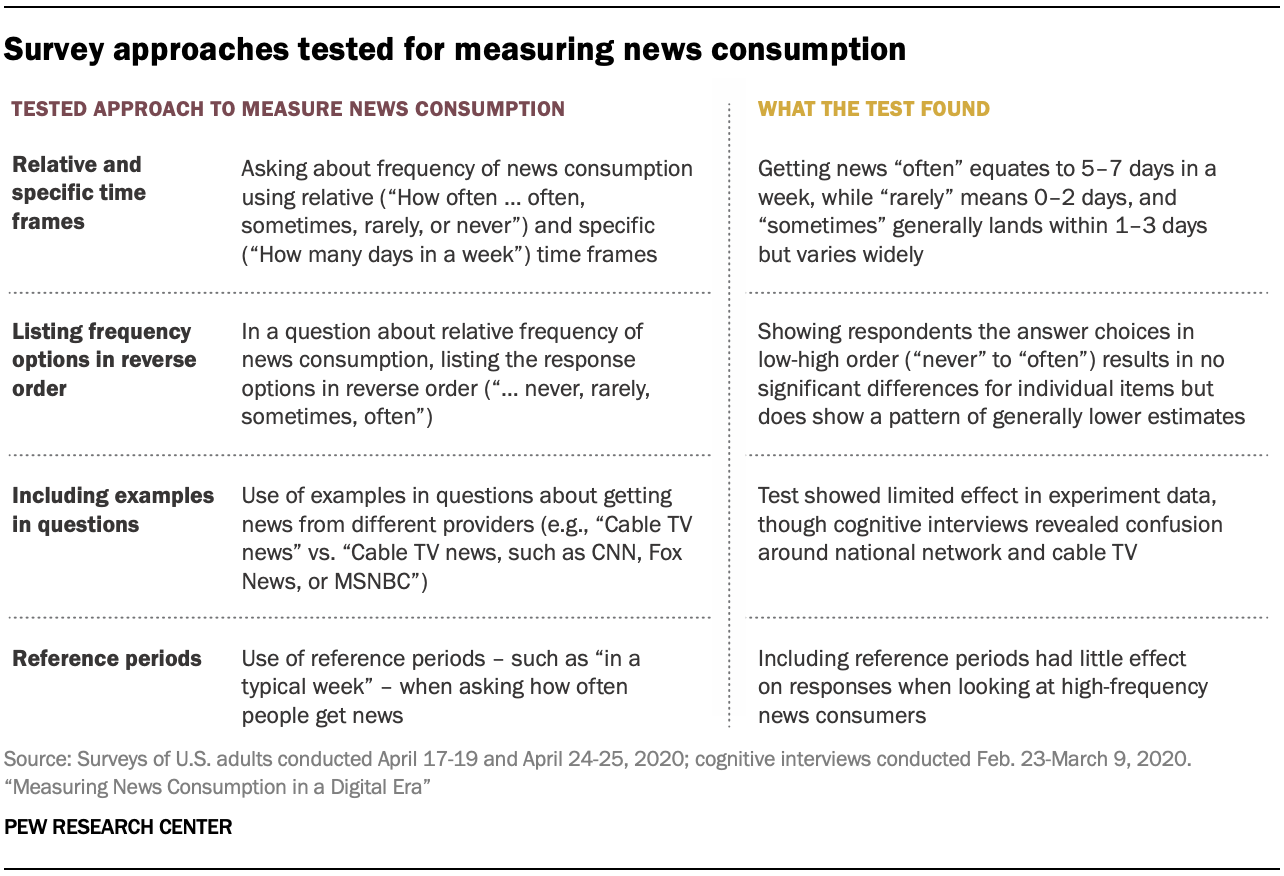 Survey approaches tested for measuring news consumption