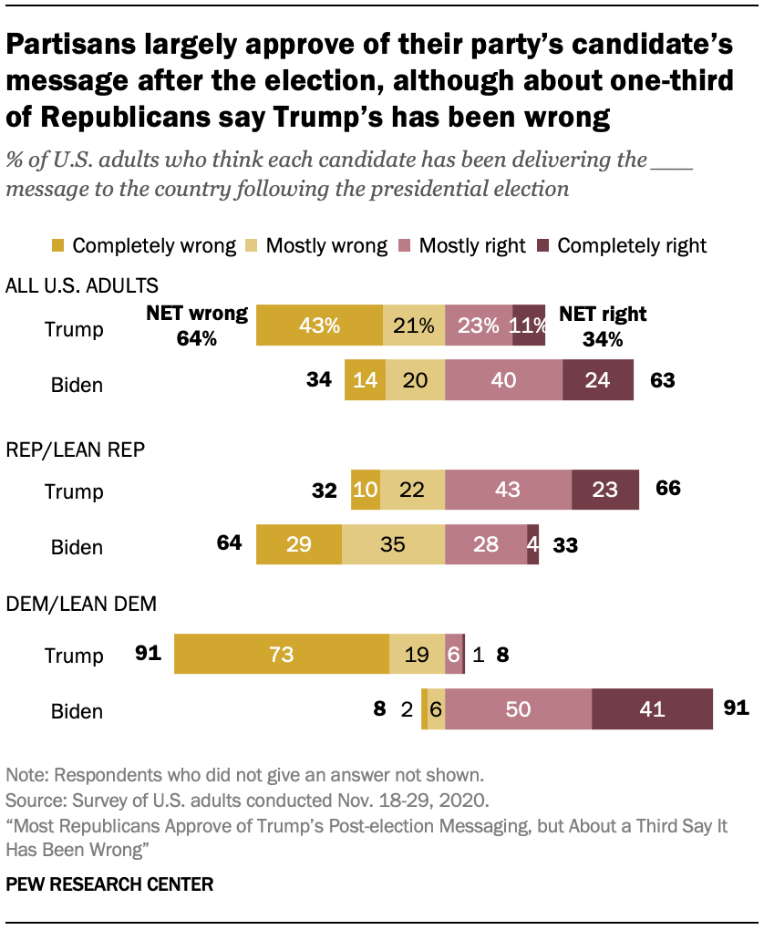 Partisans largely approve of their party's candidate's message after the election, although about one-third of Republicans say Trump's has been wrong