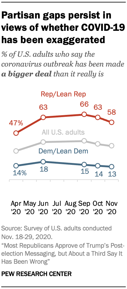 Partisan gaps persist in views of whether COVID-19 has been exaggerated