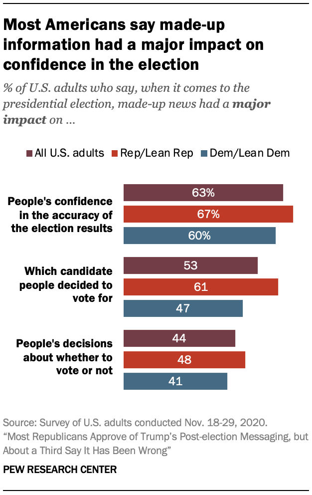 Most Americans say made-up information had a major impact on confidence in the election