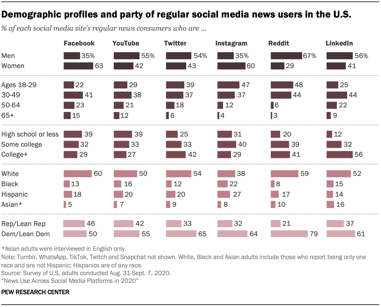 Demographic profiles and party of regular social media news users in the U.S.