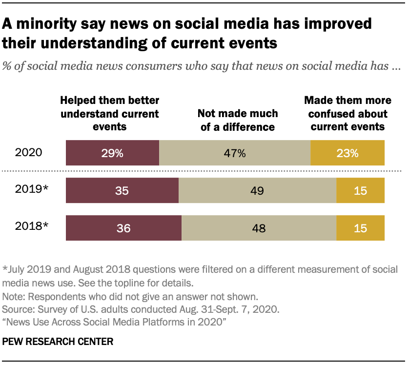 A minority say news on social media has improved their understanding of current events