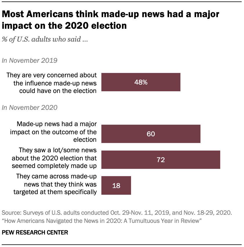 Most Americans think made-up news had a major impact on the 2020 election