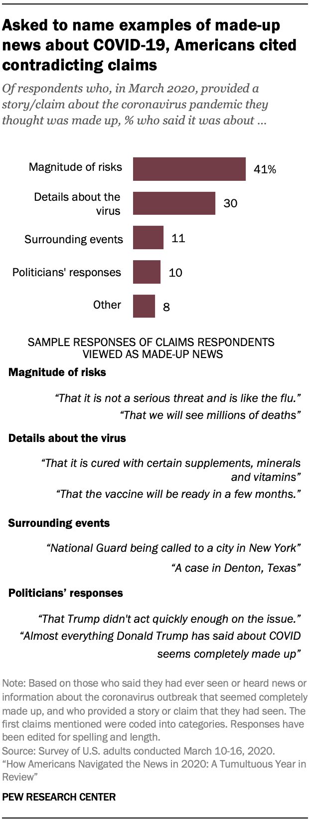 Asked to name examples of made-up news about COVID-19, Americans cited contradicting claims