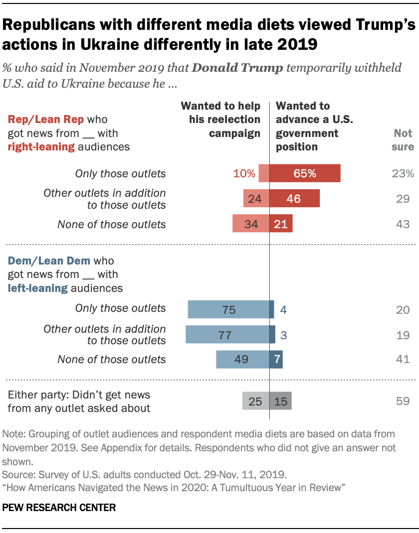 Republicans with different media diets viewed Trump's actions in Ukraine differently in late 2019