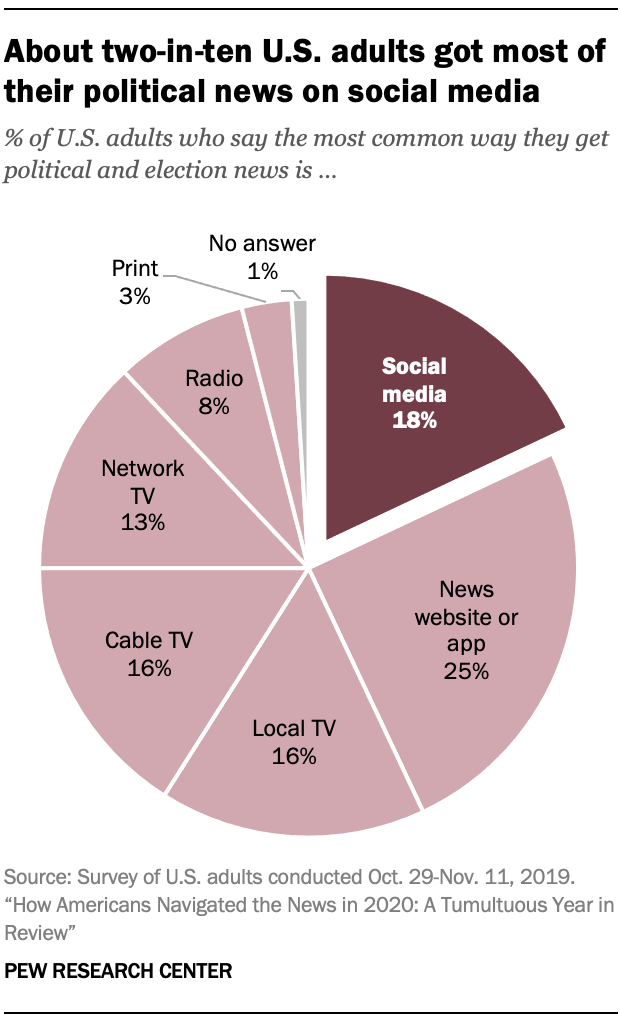 About two-in-ten U.S. adults got most of their political news on social media