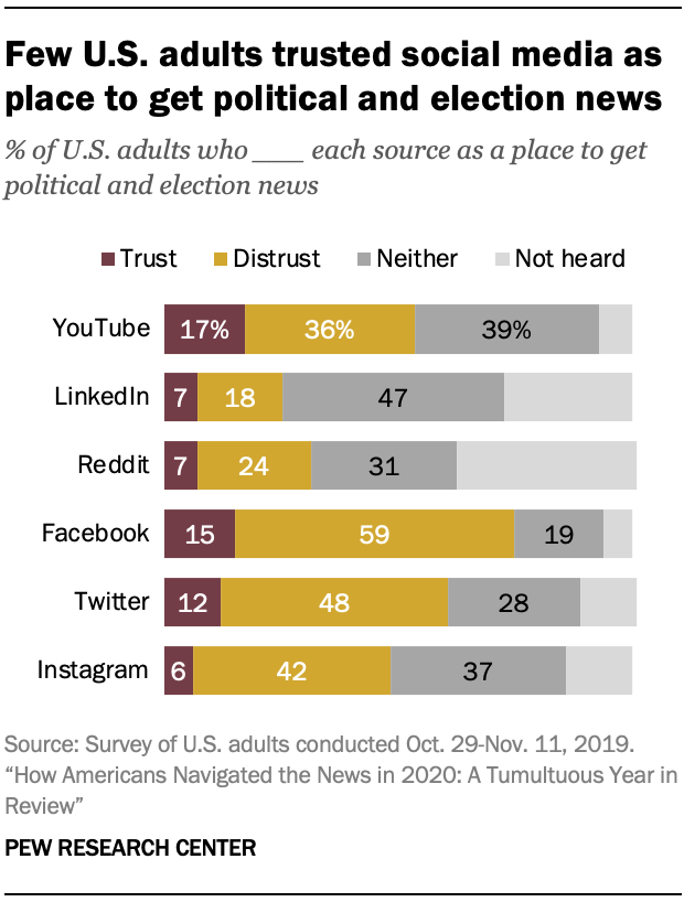 Few U.S. adults trusted social media as place to get political and election news