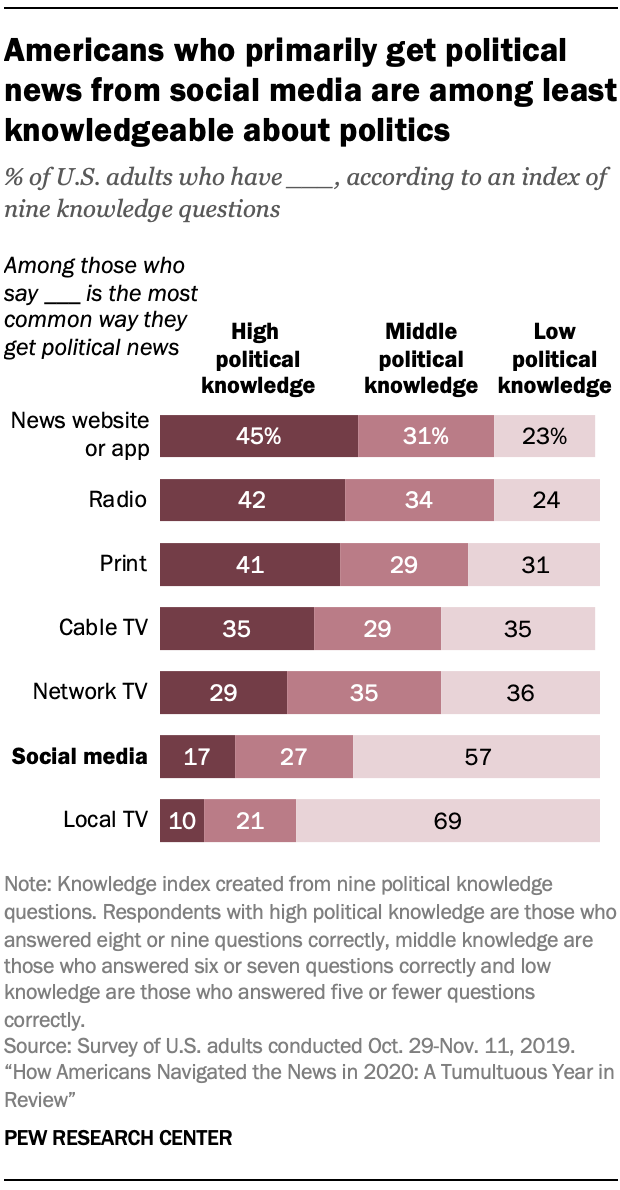 Americans who primarily get political news from social media are among least knowledgeable about politics