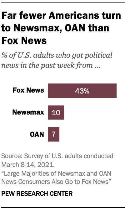 Far fewer Americans turn to Newsmax, OAN than Fox News