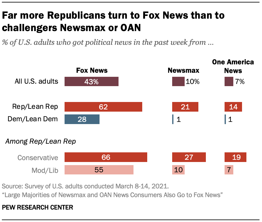 Far more Republicans turn to Fox News than to challengers Newsmax or OAN