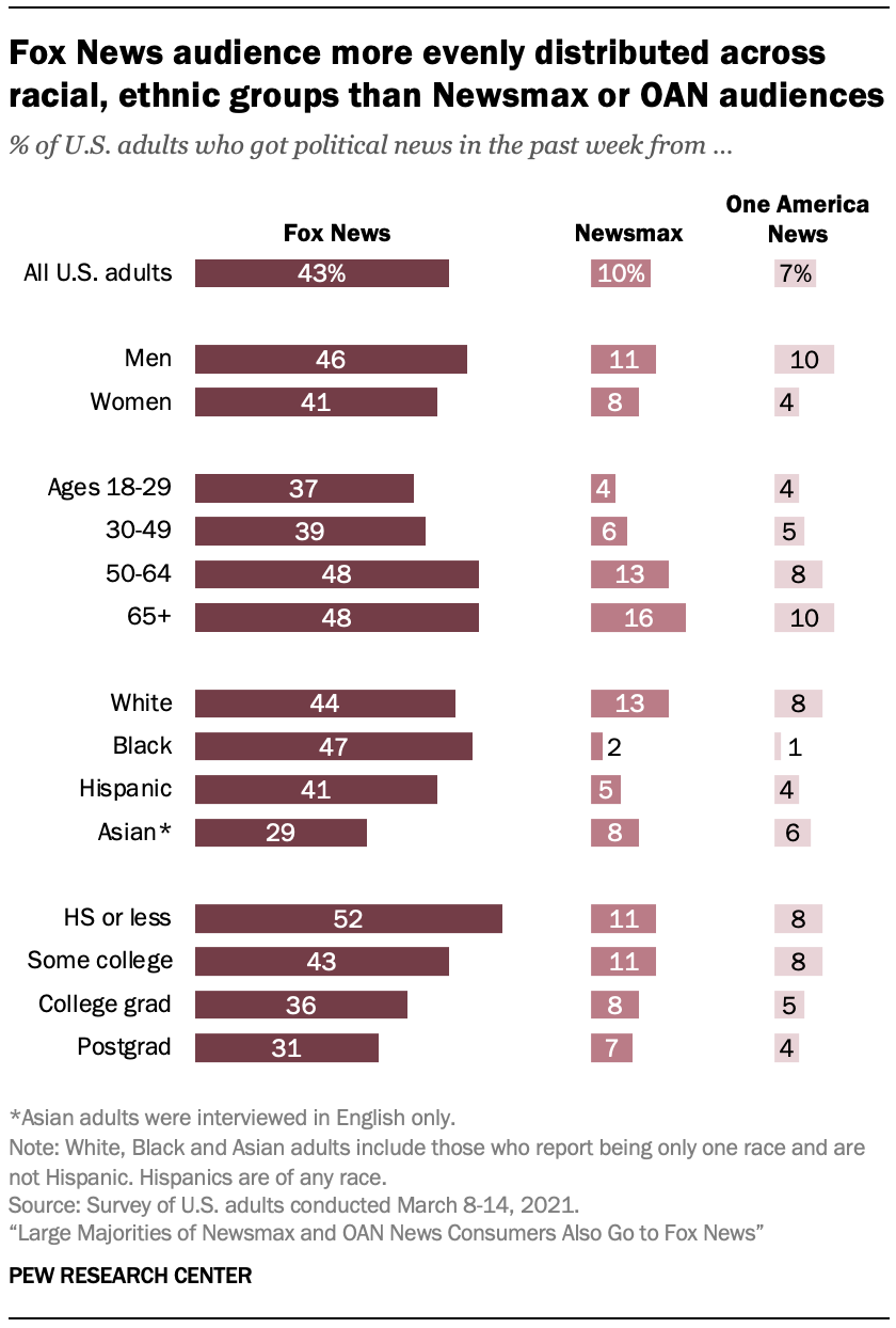 Fox News audience more evenly distributed across racial, ethnic groups than Newsmax or OAN audiences