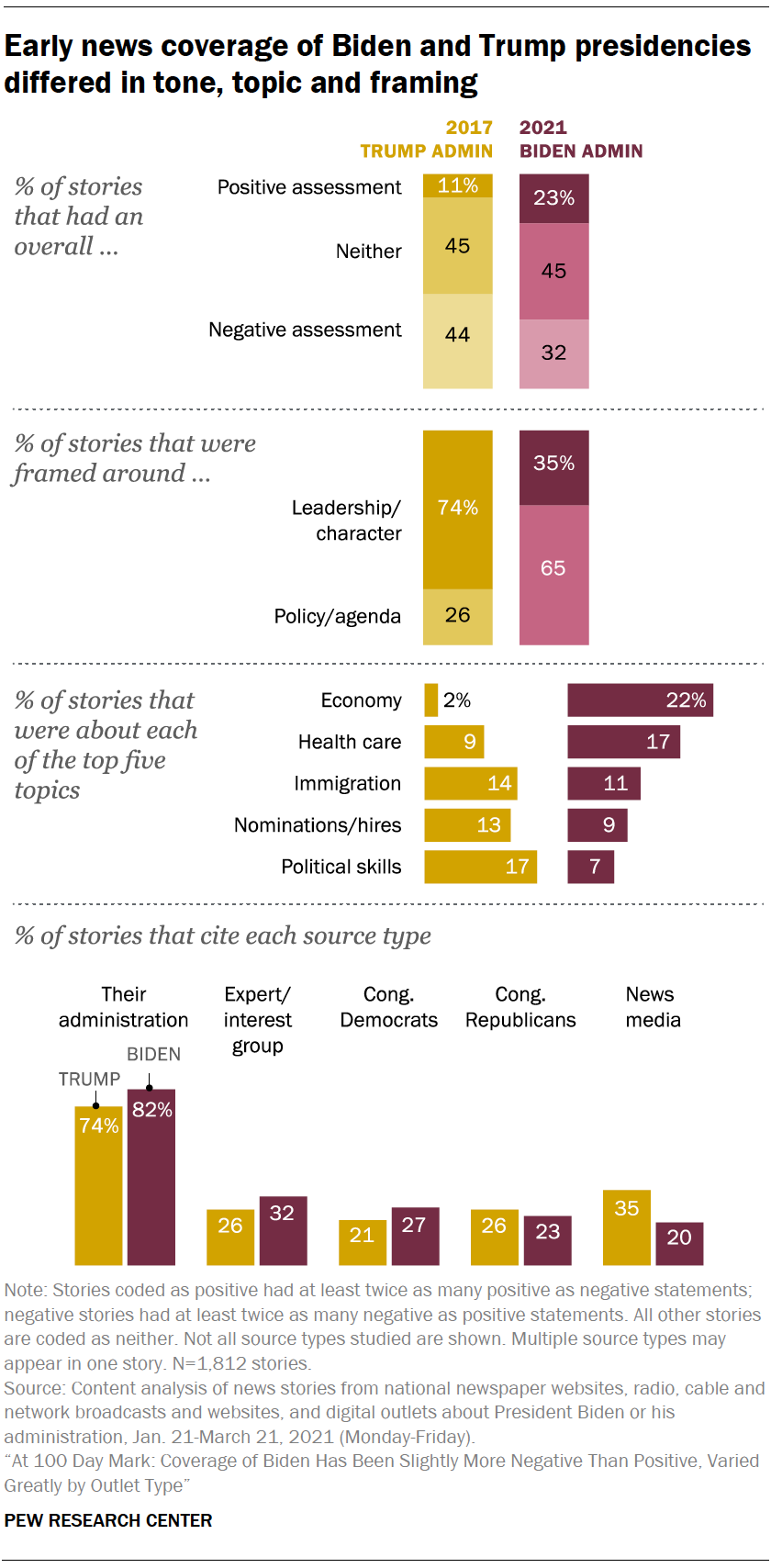 Early news coverage of Biden and Trump presidencies differed in tone, topic and framing