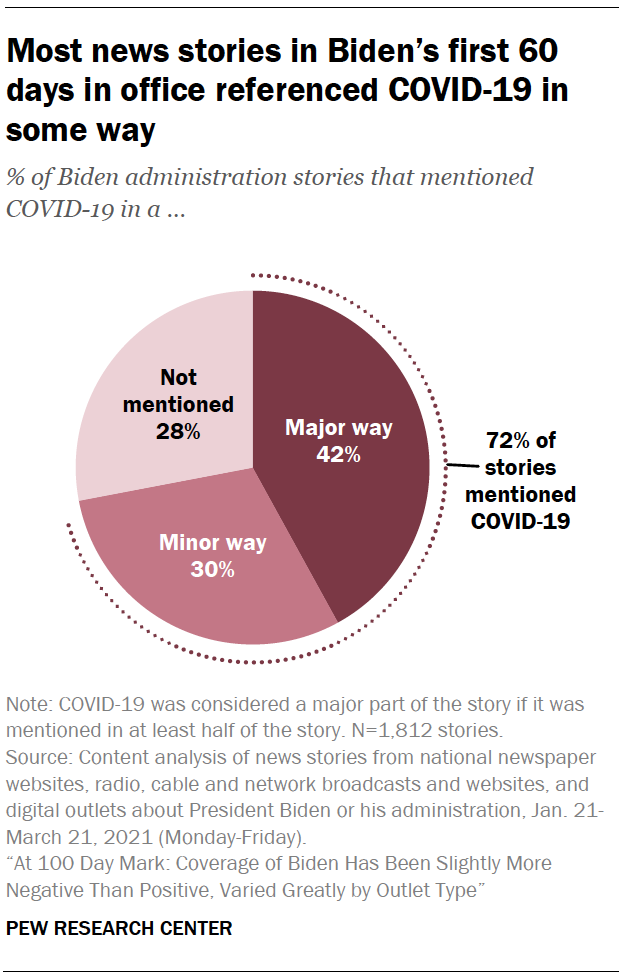 Most news stories in Biden's first 60 days in office referenced COVID-19 in some way