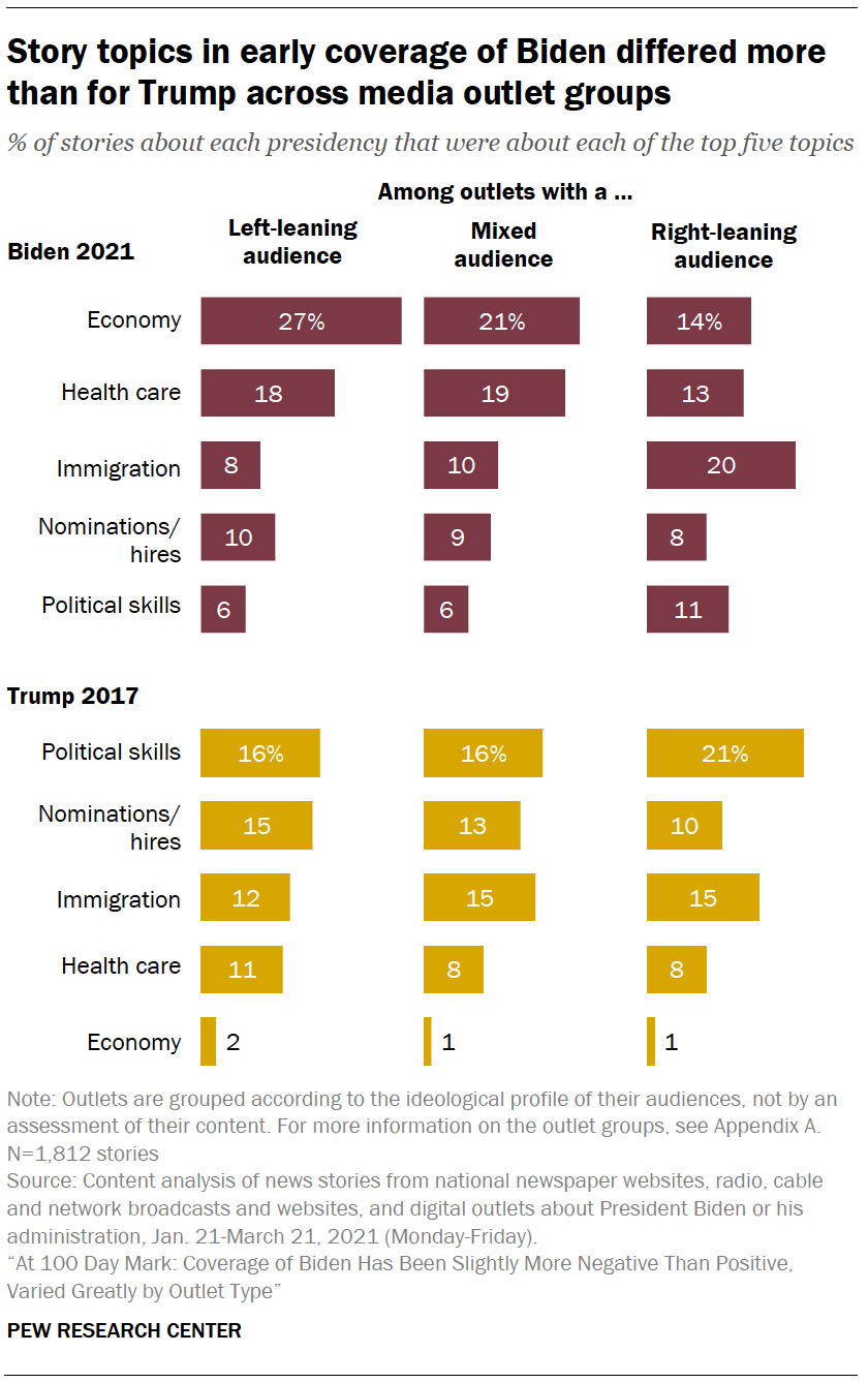 Story topics in early coverage of Biden differed more than for Trump across media outlet groups