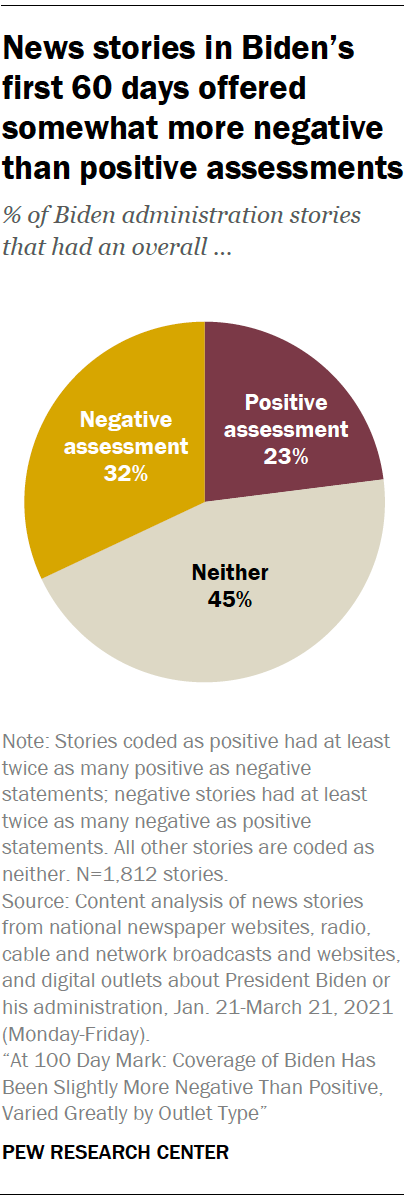 News stories in Biden's first 60 days offered somewhat more negative than positive assessments