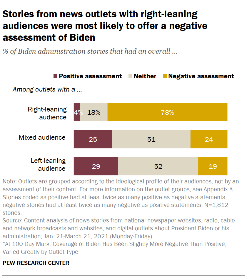 Stories from news outlets with right-leaning audiences were most likely to offer a negative assessment of Biden