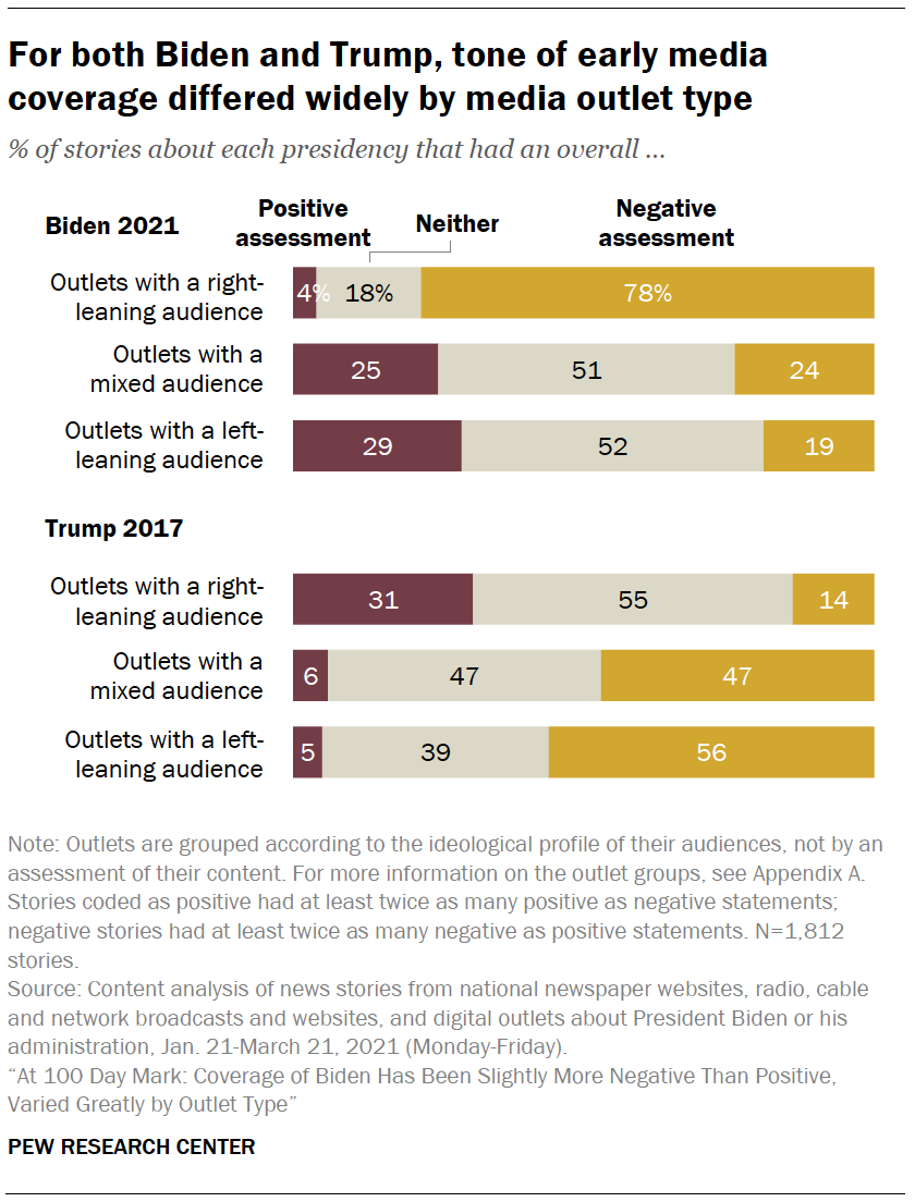 For both Biden and Trump, tone of early media coverage differed widely by media outlet type