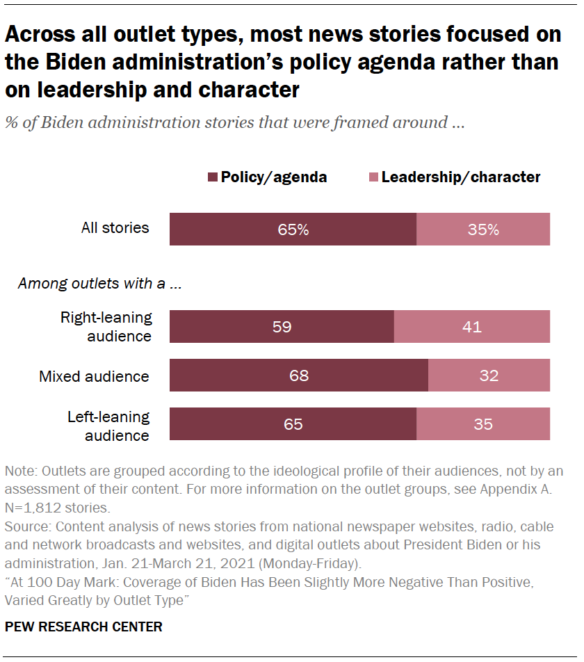Across all outlet types, most news stories focused on the Biden administration's policy agenda rather than on leadership and character