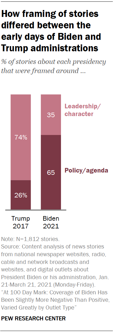 How framing of stories differed between the early days of Biden and Trump administrations