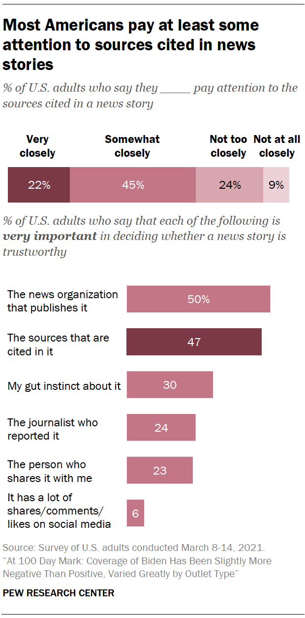 Most Americans pay at least some attention to sources cited in news stories