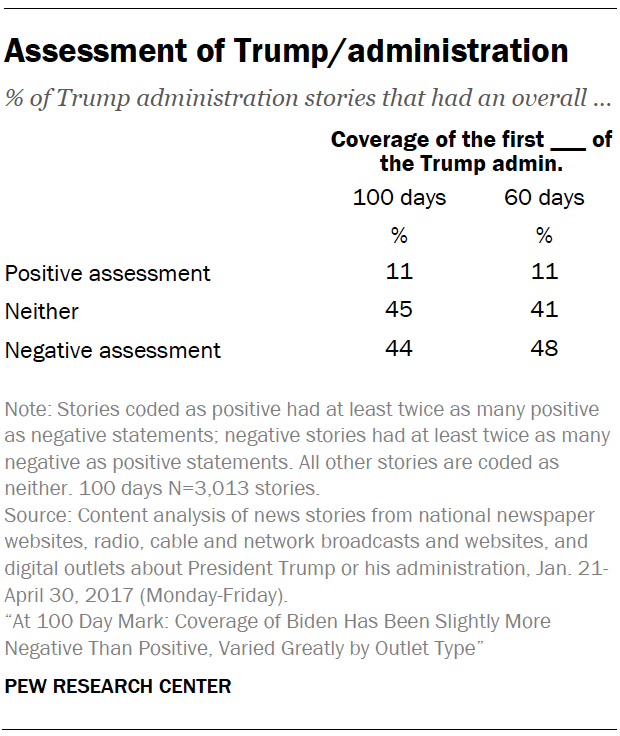 Assessment of Trump/administration