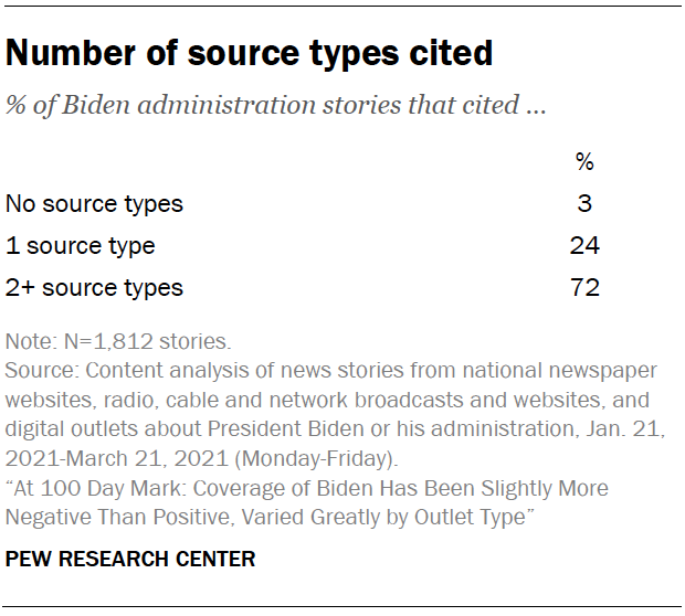Number of source types cited